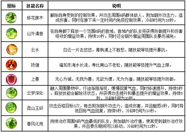 图片: 云梦技能第三重.png